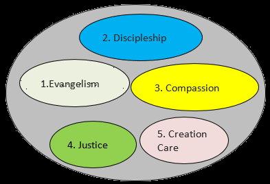 the purpose of church diagram