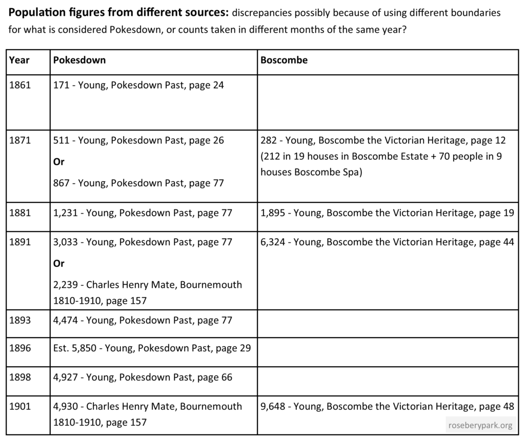 table showing Population figures Pokesdown and Boscombe 1861 to 1901